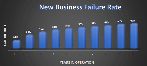 New gTLD Success and Failure Rate