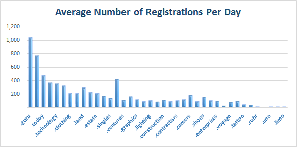 average registration of new Top Level Domains