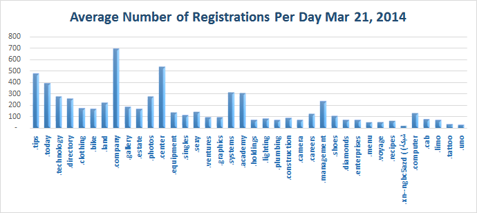 Average Daily Registration of new Top Level Domains Mar 21, 2014