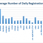 Top Number of Daily Registrations - Bottom Half