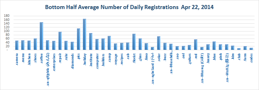 Registration of new Top Level Domains Bottom Half of Average Daily Registrations