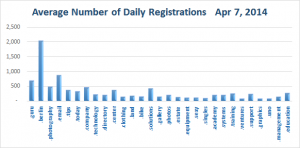 Average Daily Registration of new Top Level Domains Apr 7, 2014