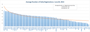 New gTLD Average Registrations Bottom Half July 24, 2014