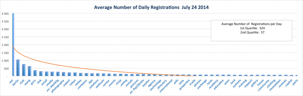New gTLD Average Registrations Top Half July 24, 2014