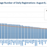 New gTLD Average Registrations Bottom Half August 8, 2014