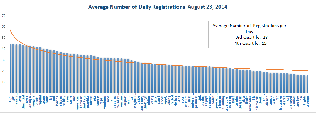 New gTLD Average Registrations Bottom Half August 23, 2014