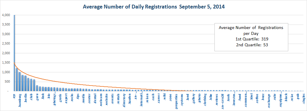 Registration Volume of new Generic Top Level Domains Sept 5, 2014 - Top Half