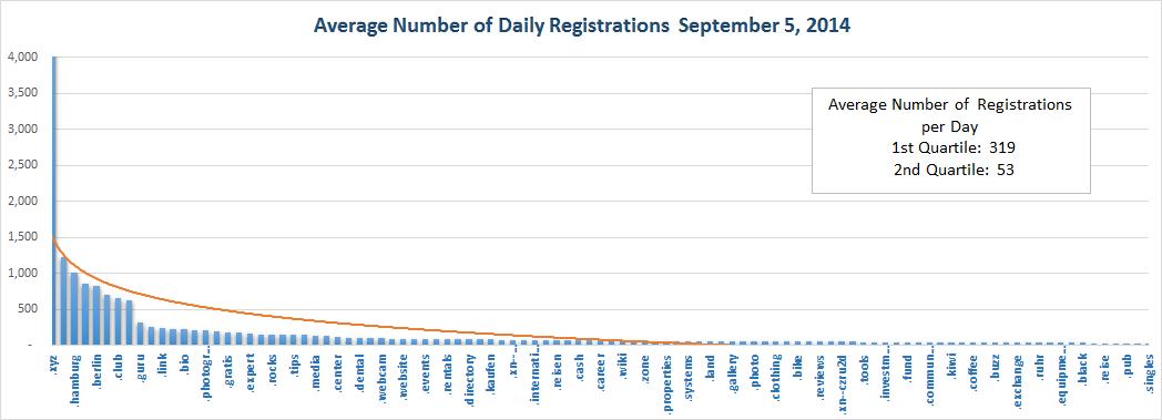 Registration Volume of new Generic Top Level Domains Sept 5, 2014 - Top Half