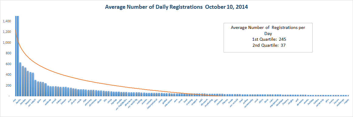 Registration Volume of new Generic Top Level Domains Oct 10, 2014 - Top Half