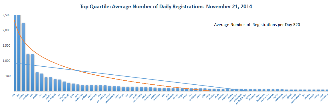 Registration Volume of new Generic Top Level Domains Nov 21 , 2014 - Quartile 1