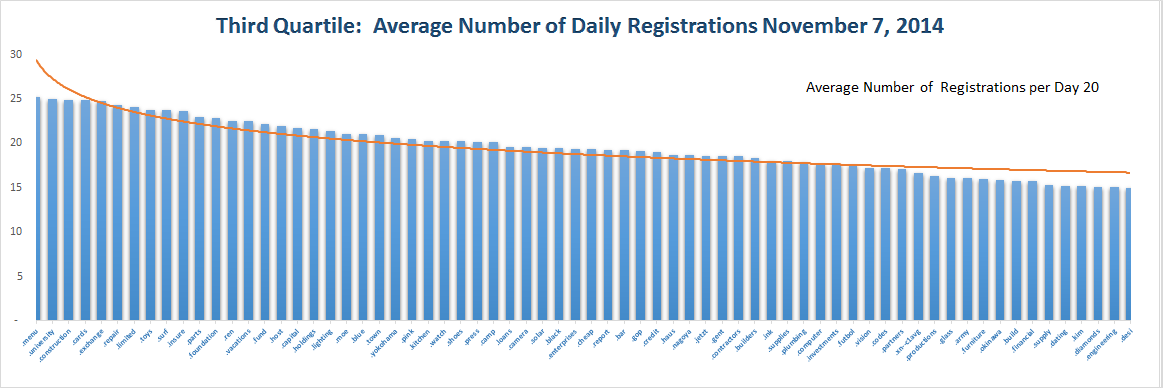 Registration Volume of new Generic Top Level Domains Nov 7, 2014 - Quartile