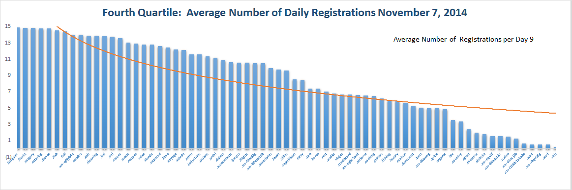 Registration Volume of new Generic Top Level Domains Nov 7, 2014 - Quartile 4
