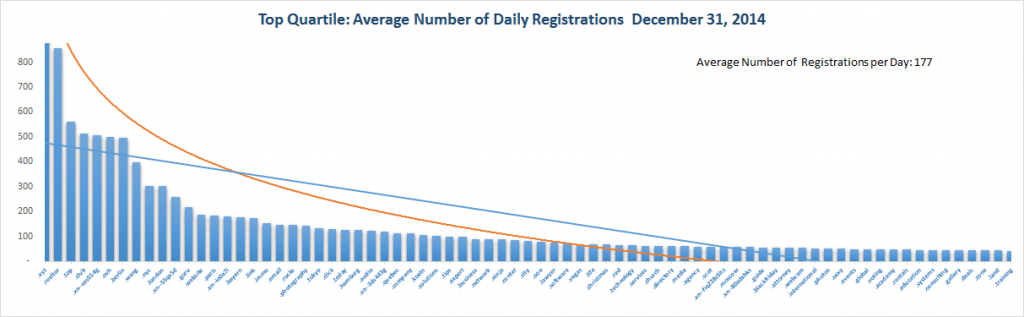 Registration Volume of new Generic Top Level Domains Dec 31 , 2014 – 1st Quartile