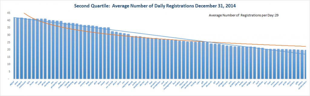 Registration Volume of new Generic Top Level Domains Dec 31 , 2014 – 2nd Quartile