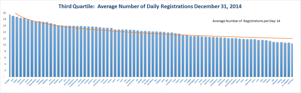 Registration Volume of new Generic Top Level Domains Dec 31 , 2014 – 3rd Quartile