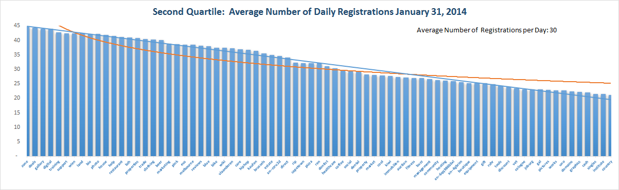Registration Volume of new Generic Top Level Domains Jan 31 , 2015 – 3rd Quartile
