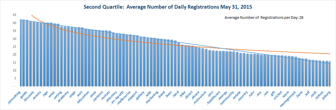 Registration Volume of new Generic Top Level Domains May 31, 2015 - 2nd Quartile