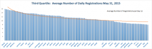 Registration Volume of new Generic Top Level Domains May 31, 2015 - 3rd Quartile