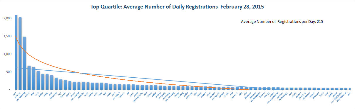 Registration Volume of new Generic Top Level Domains Feb 28, 2015 - 1st Quartile