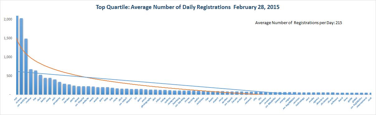 Registration Volume of new Generic Top Level Domains Feb 28, 2015 - 1st Quartile