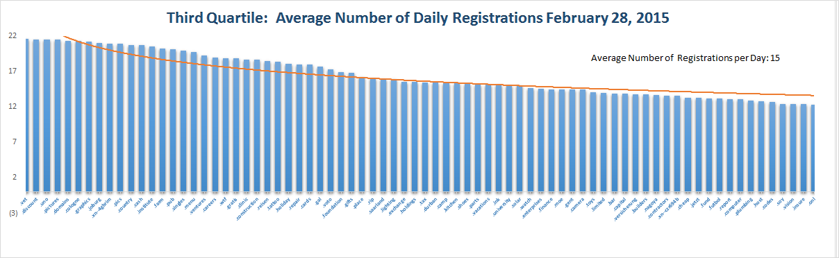 Registration Volume of new Generic Top Level Domains Feb 28, 2015 - 3rd Quartile